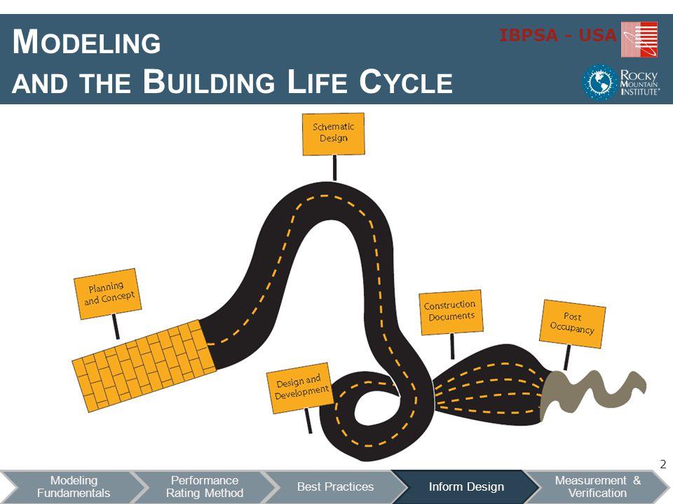 Modeling to Inform Design I NTEGRATED D ESIGN C ASE S TUDY : NELHA IBPSA - USA 13