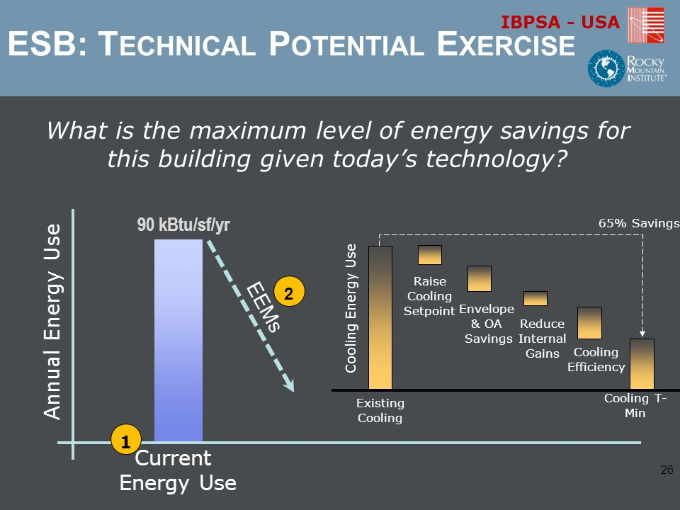 IBPSA - USA Current Energy Use Annual Energy Use 1 EEMs 2 What is the maximum level of energy savings for this building given today's technology.