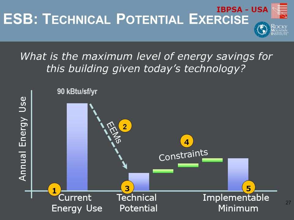 IBPSA - USA Current Energy Use Annual Energy Use 1 EEMs 2 Technical Potential 3 Constraints 4 Implementable Minimum 5 What is the maximum level of energy savings for this building given today's technology.
