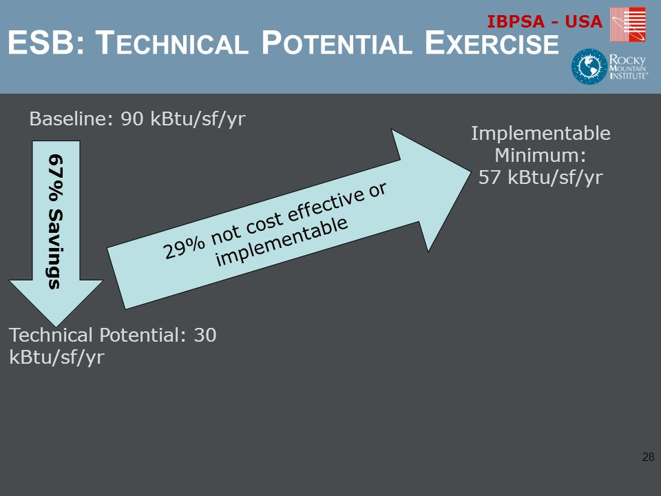 IBPSA - USA ESB: T ECHNICAL P OTENTIAL E XERCISE Technical Potential: 30 kBtu/sf/yr Baseline: 90 kBtu/sf/yr 67% Savings 29% not cost effective or implementable Implementable Minimum: 57 kBtu/sf/yr 28