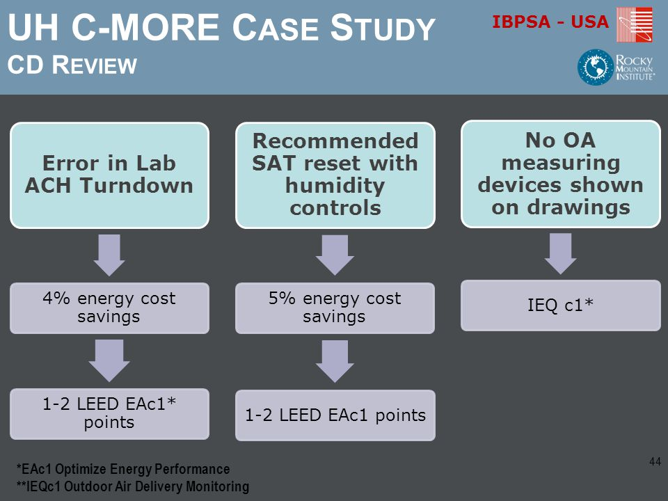 IBPSA - USA UH C-MORE C ASE S TUDY CD R EVIEW *EAc1 Optimize Energy Performance **IEQc1 Outdoor Air Delivery Monitoring 44
