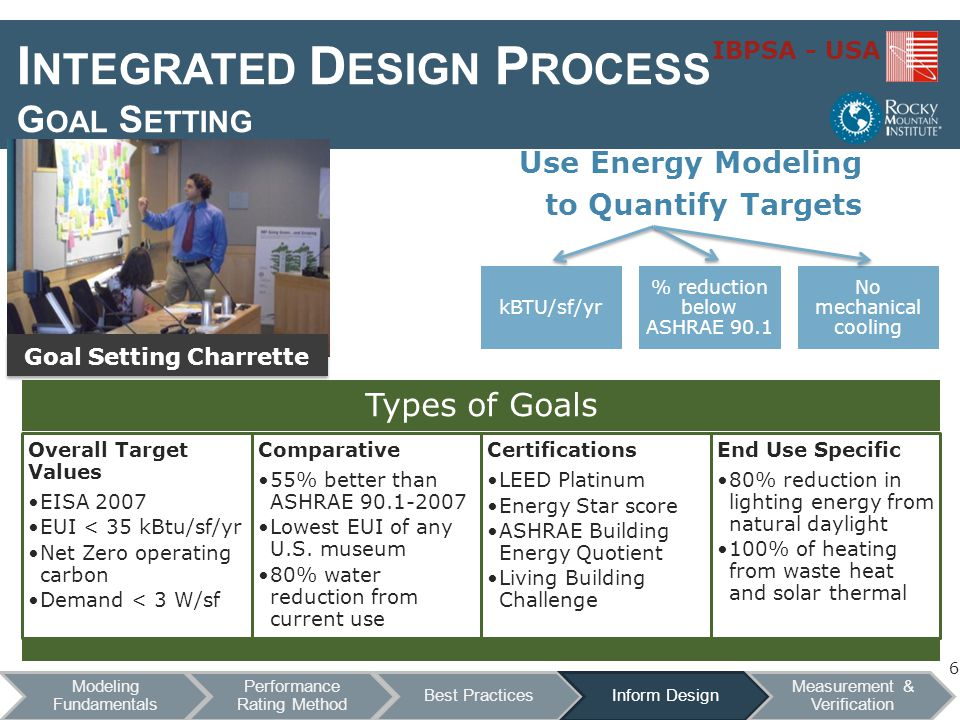 IBPSA - USA I NTEGRATED D ESIGN P ROCESS G OAL S ETTING Use Energy Modeling to Quantify Targets Goal Setting Charrette 6