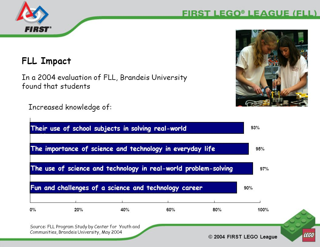 © 2004 FIRST LEGO League Source: FLL Program Study by Center for Youth and Communities, Brandeis University, May 2004 FLL Impact Increased knowledge of: 95% 93% 0%20%40%60%80%100% Their use of school subjects in solving real-world problems The importance of science and technology in everyday life 90% Fun and challenges of a science and technology career 97% The use of science and technology in real-world problem-solving In a 2004 evaluation of FLL, Brandeis University found that students