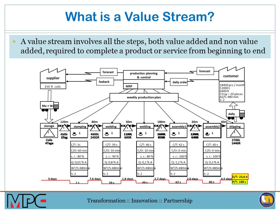 """Transformation :: Innovation :: Partnership VSM is a graphical tool that helps you to see and understand the flow of material and information as a """"pr"""