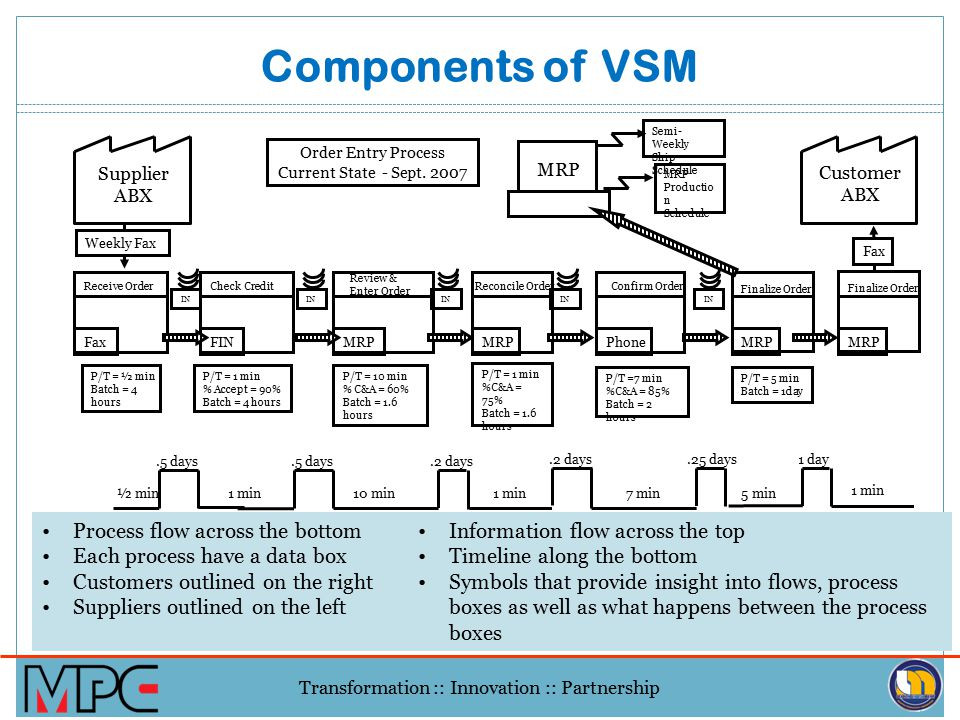 Transformation :: Innovation :: Partnership Using the Value Stream Mapping Tool Understanding how things currently operate. This is the foundation for