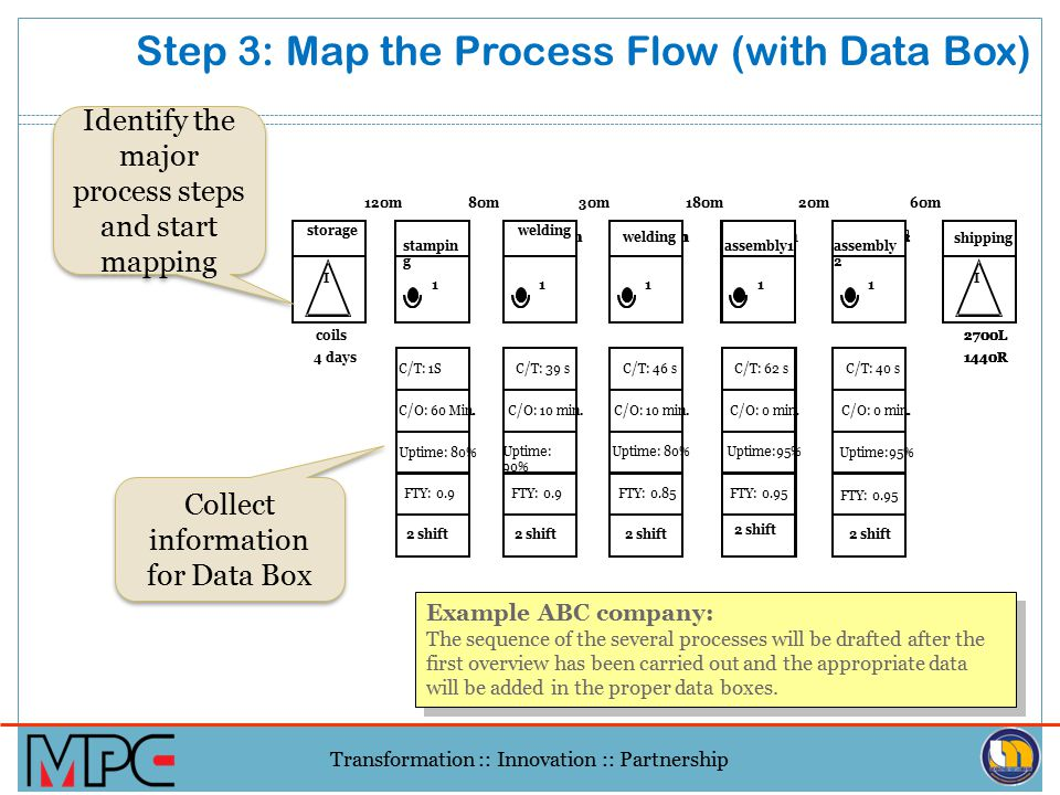 Transformation :: Innovation :: Partnership Value Stream Mapping Best Practices Always map in paper and pencil - rough out 1st, clean later. Walk the