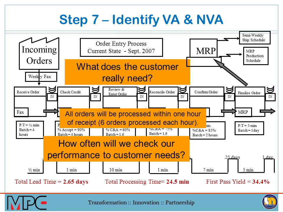 Transformation :: Innovation :: Partnership Example VSM in action Incoming Orders Receive Order Fax Check Credit FIN Review & Enter Order MRP Reconcil