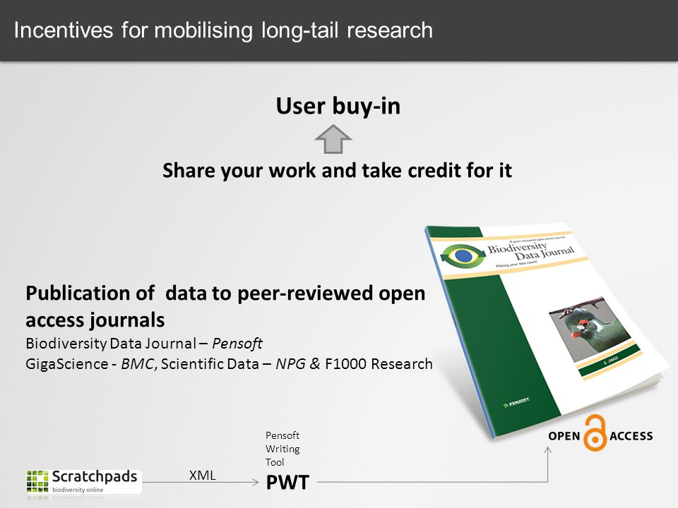 Share your work and take credit for it Incentives for mobilising long-tail research User buy-in Publication of data to peer-reviewed open access journ
