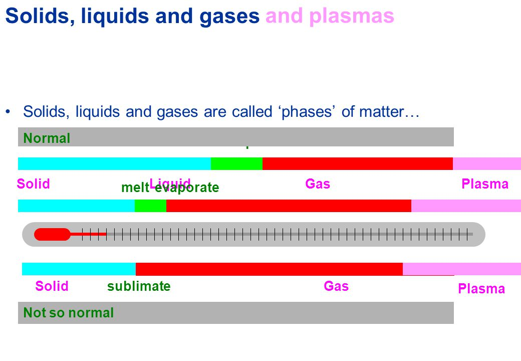 The phases of matter… Solids, liquids and gases