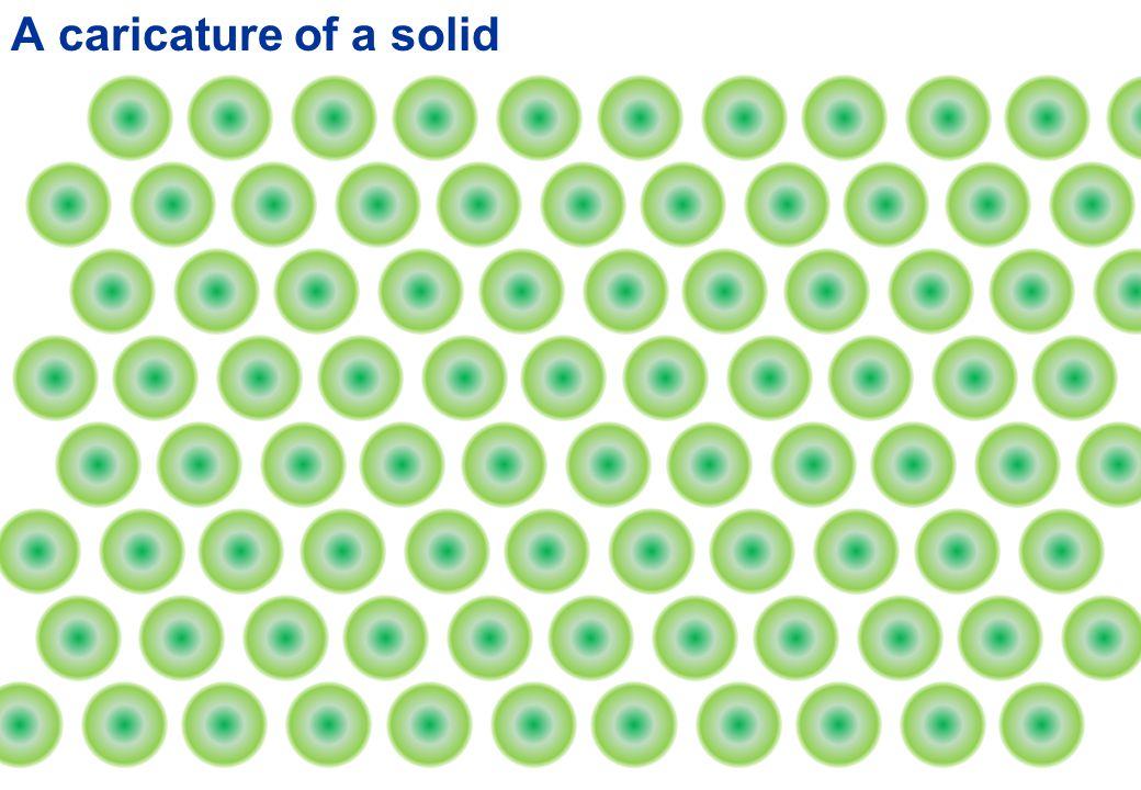 Solids, liquids and gases are called 'phases' of matter… SolidGasLiquid evaporate Not so normal melt evaporatemelt Normal SolidGassublimate Plasma and plasmas