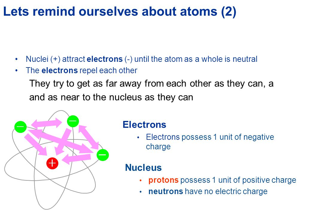 Lets remind ourselves about atoms (1) The internal structure of atoms Electrons 'orbit' around the outside of an atom very light possess a property called electric charge Nucleus occupies the centre very tiny and very heavy protons have a property called electric charge neutrons have no electric charge