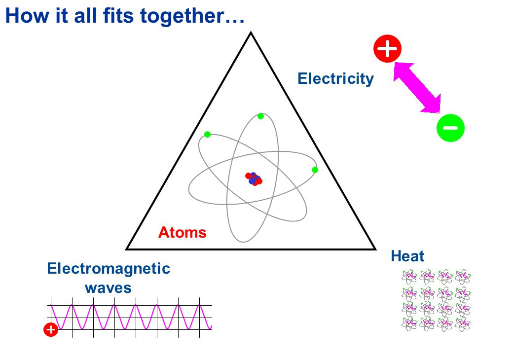 Summary Heat Heat is the ceaseless disordered motions of atoms and molecules Temperature is a measure of the speed with which atoms and molecules move Atoms and molecules are electrical in their nature, and as they move they are constantly emitting and absorbing electromagnetic radiation