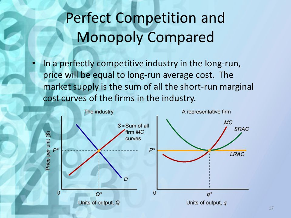Perfect Competition and Monopoly Compared In a perfectly competitive industry in the long-run, price will be equal to long-run average cost. The marke
