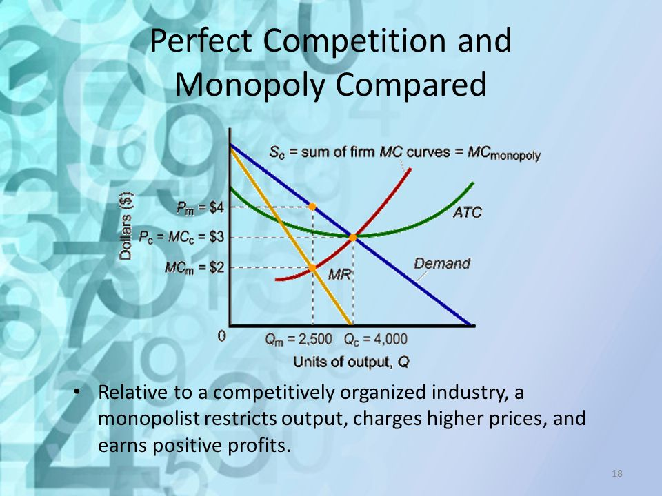 Perfect Competition and Monopoly Compared Relative to a competitively organized industry, a monopolist restricts output, charges higher prices, and ea
