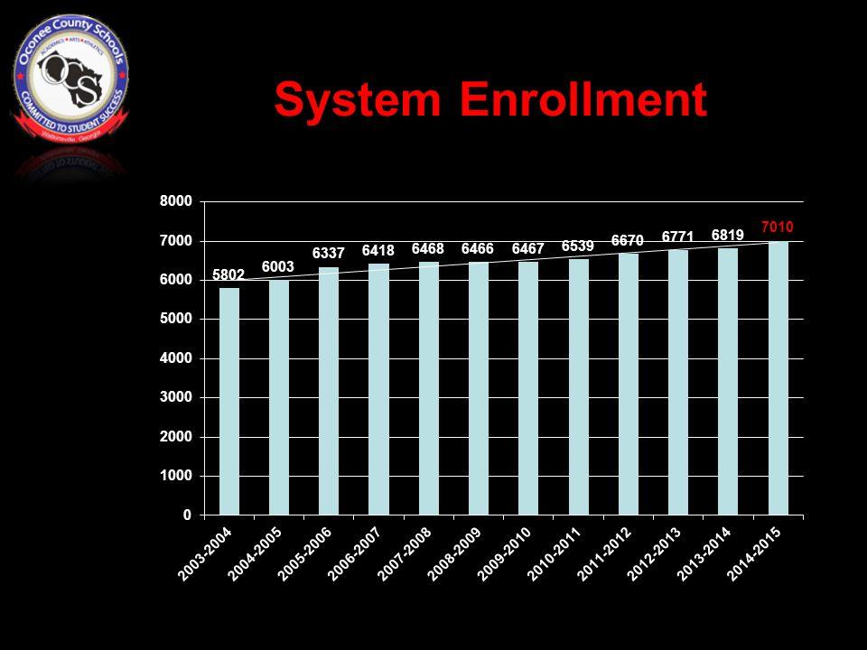 System Enrollment