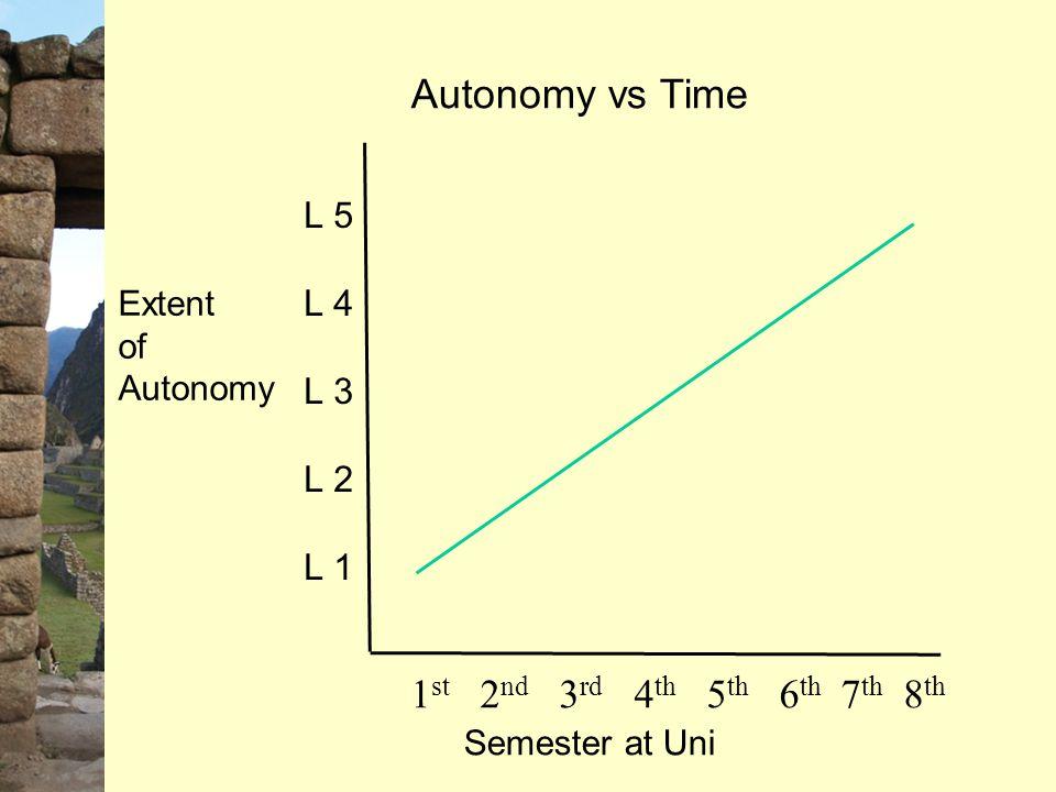 Autonomy vs Time Semester at Uni 1 st 2 nd 3 rd 4 th 5 th 6 th 7 th 8 th Extent of Autonomy L 5 L 4 L 3 L 2 L 1