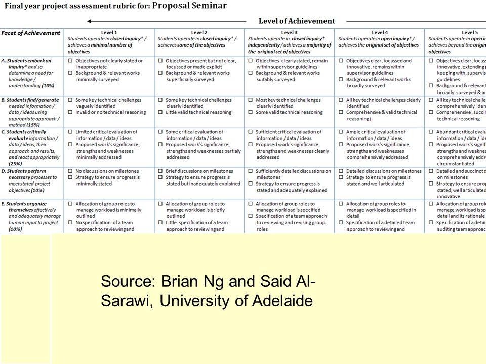 Source: Brian Ng and Said Al- Sarawi, University of Adelaide