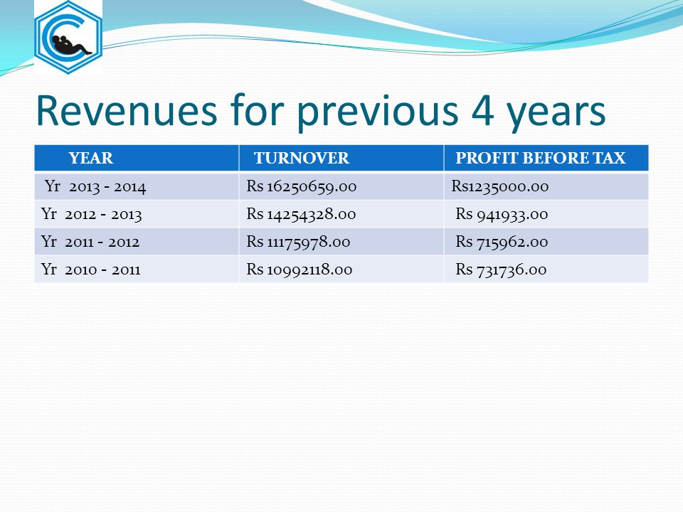 Revenues for previous 4 years YEAR TURNOVER PROFIT BEFORE TAX Yr 2013 - 2014Rs 16250659.00Rs1235000.00 Yr 2012 - 2013Rs 14254328.00 Rs 941933.00 Yr 20