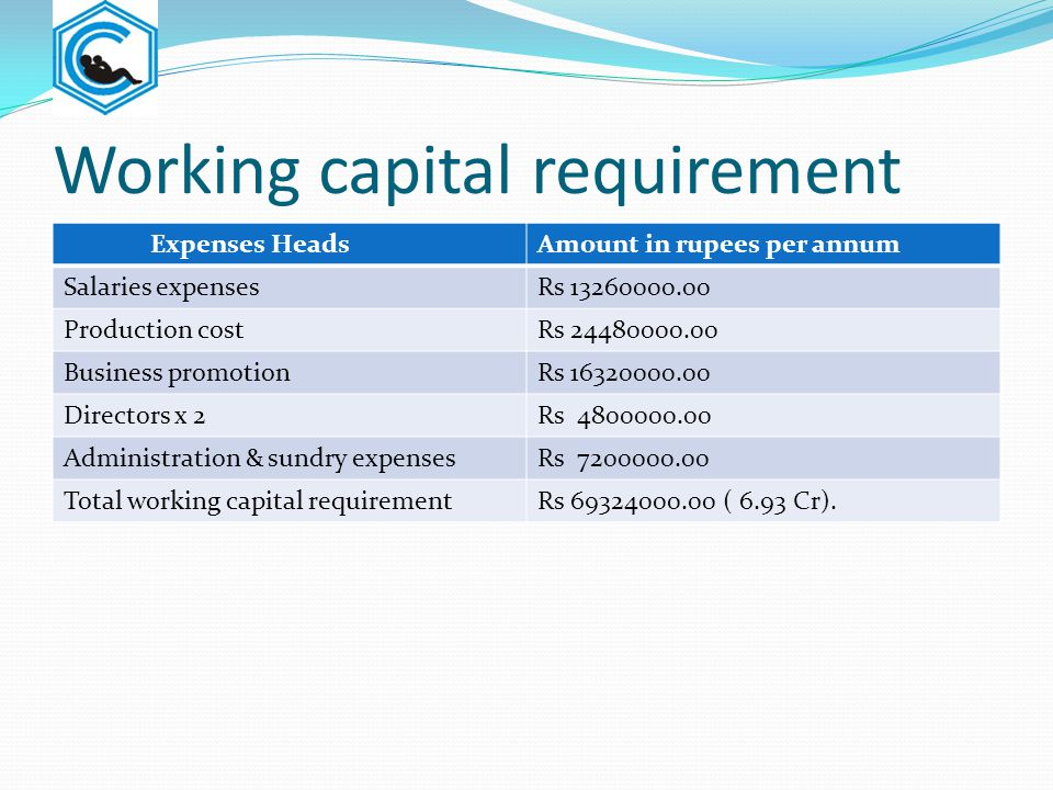 Working capital requirement Expenses HeadsAmount in rupees per annum Salaries expensesRs 13260000.00 Production costRs 24480000.00 Business promotionR