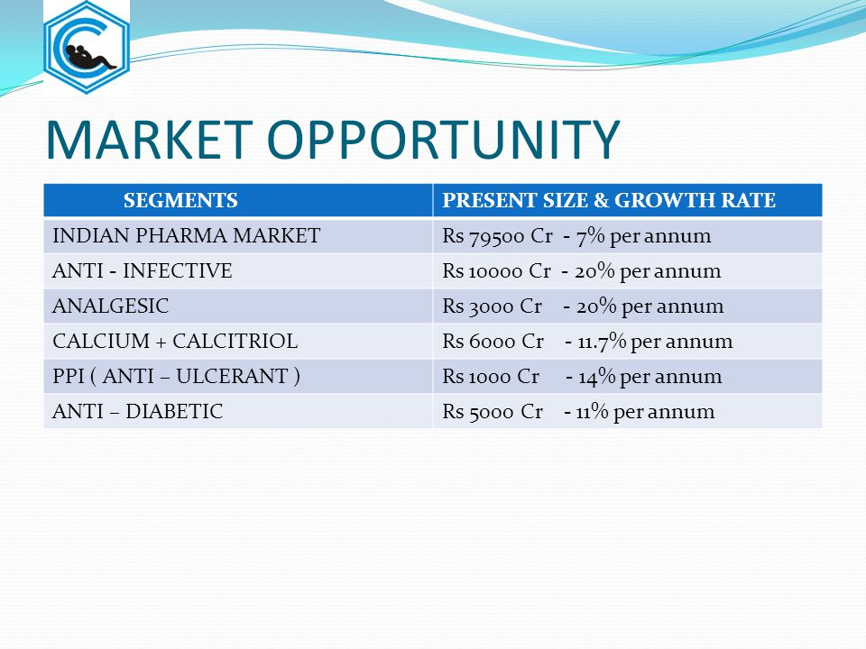 MARKET OPPORTUNITY SEGMENTSPRESENT SIZE & GROWTH RATE INDIAN PHARMA MARKETRs 79500 Cr - 7% per annum ANTI - INFECTIVERs 10000 Cr - 20% per annum ANALG