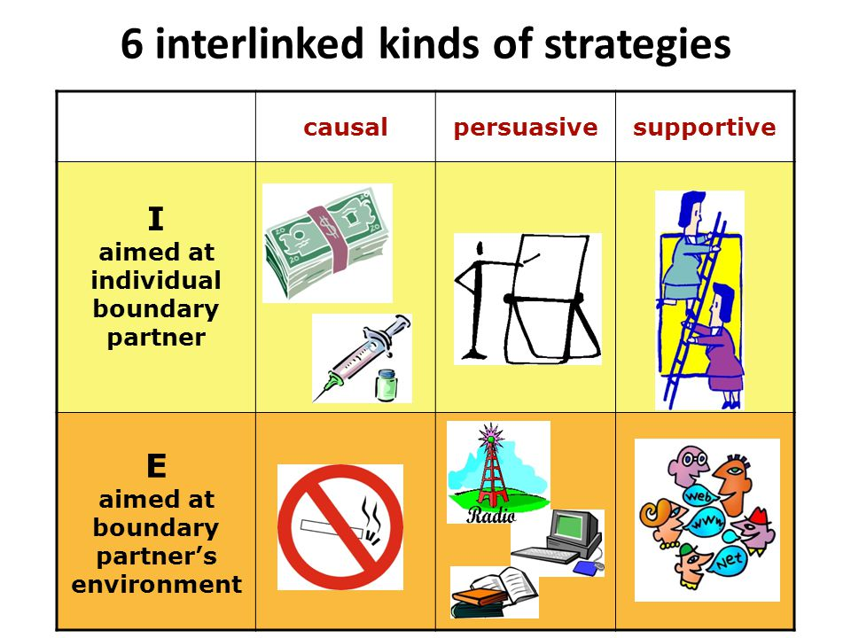 6 interlinked kinds of strategies causalpersuasivesupportive I aimed at individual boundary partner E aimed at boundary partner's environment