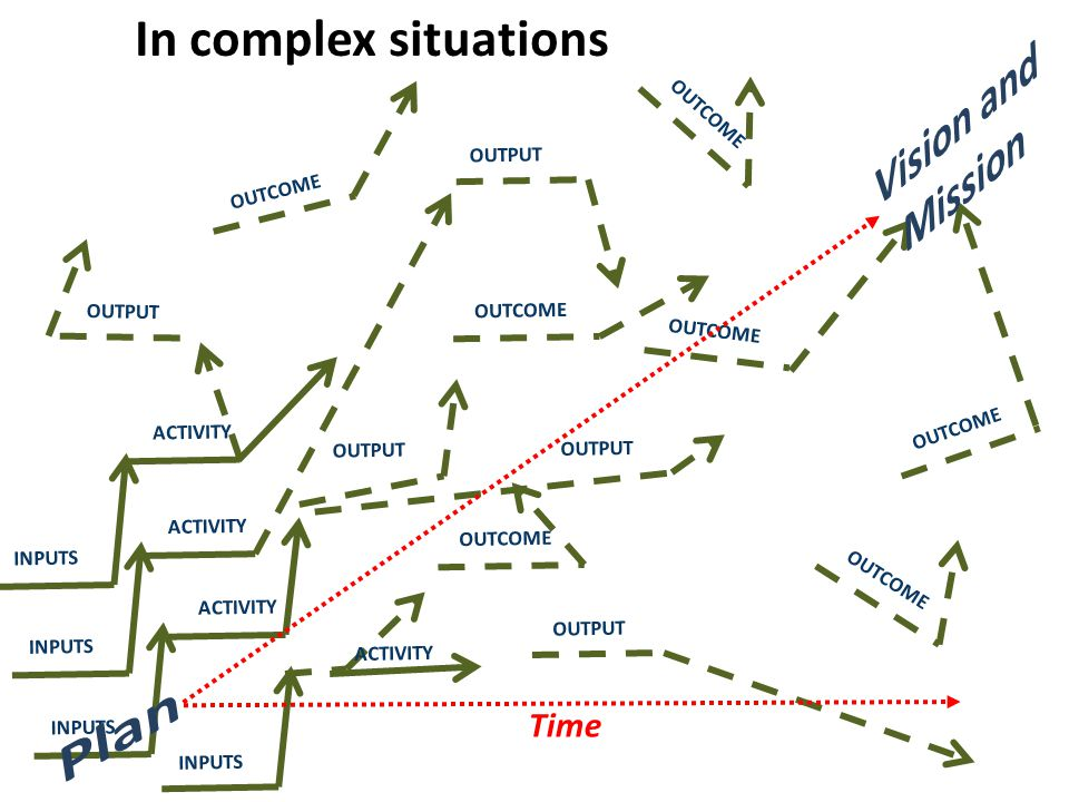 OUTPUT OUTCOME INPUTS ACTIVITY INPUTS ACTIVITY INPUTS ACTIVITY INPUTS OUTPUT ACTIVITY OUTPUT OUTCOME In complex situations Time