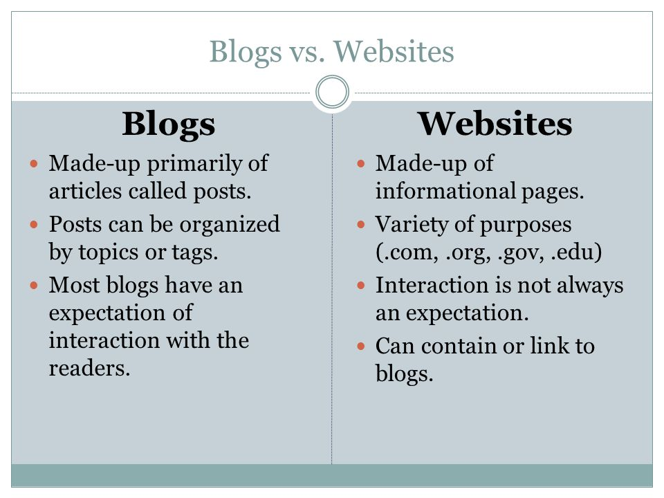 Blogs vs. Websites Blogs Made-up primarily of articles called posts.