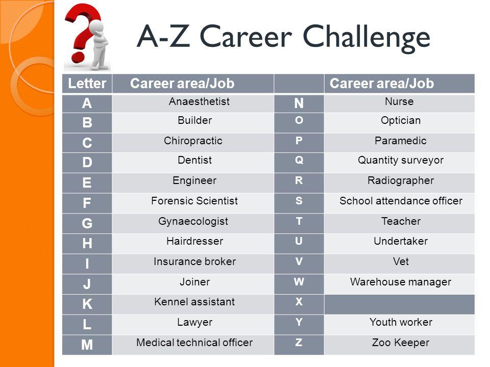 A-Z Career Challenge Letter Career area/Job A Anaesthetist N Nurse B BuilderO Optician C ChiropracticP Paramedic D DentistQ Quantity surveyor E Engine