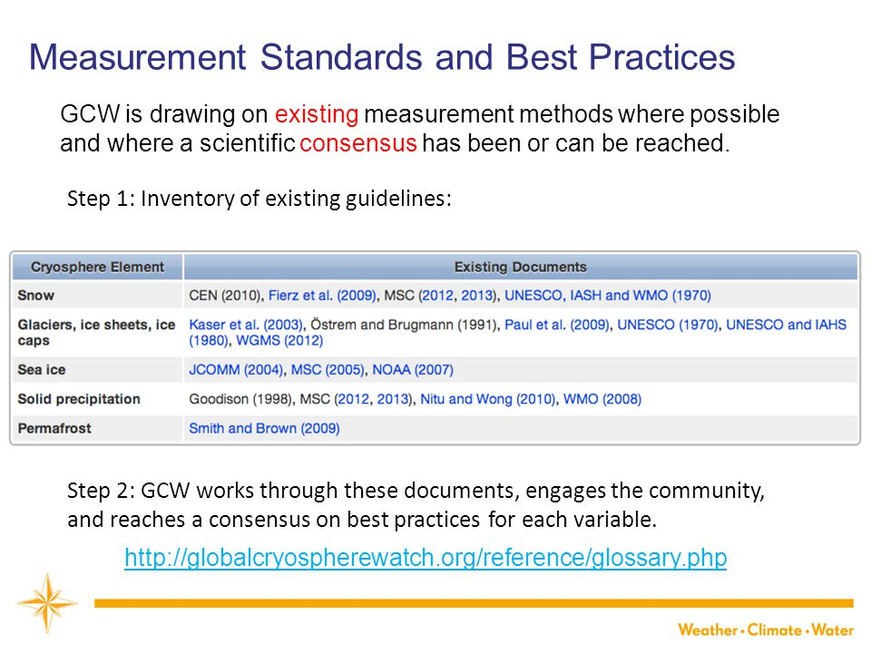 Step 1: Inventory of existing guidelines: Step 2: GCW works through these documents, engages the community, and reaches a consensus on best practices for each variable.
