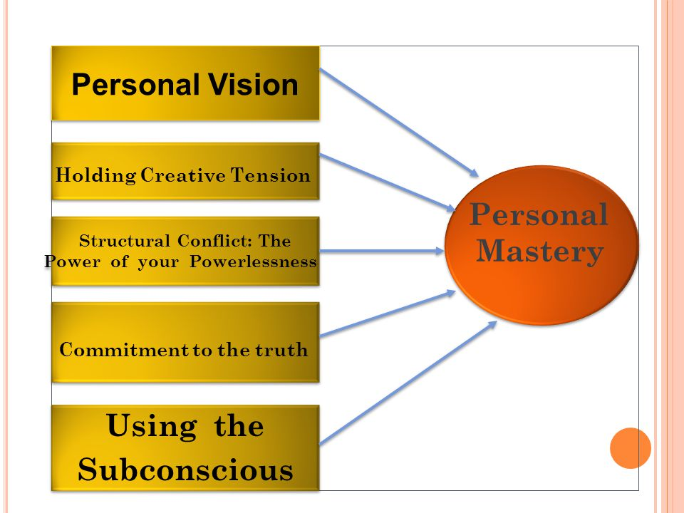 Personal Mastery Personal Mastery Holding Creative Tension Structural Conflict: The Power of your Powerlessness Structural Conflict: The Power of your Powerlessness Commitment to the truth Using the Subconscious Using the Subconscious Personal Vision