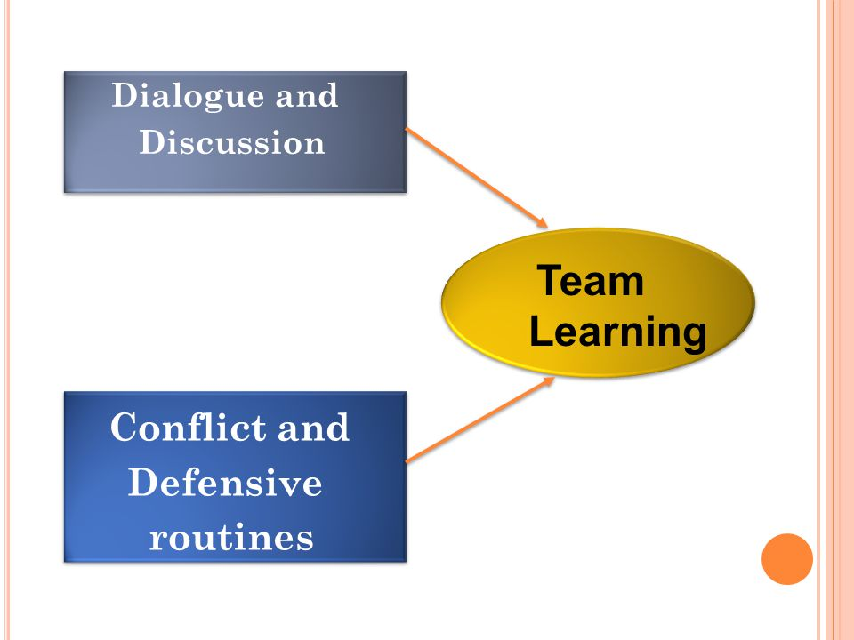 Dialogue and Discussion Dialogue and Discussion Conflict and Defensive routines Conflict and Defensive routines Team Learning