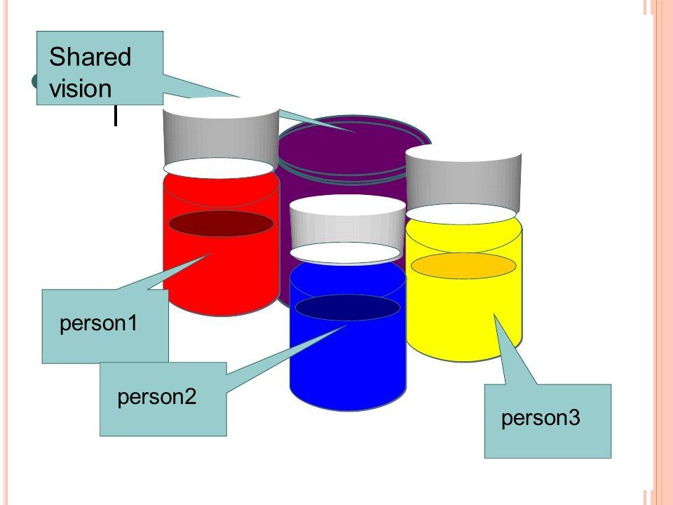 Shared vision person1 person2 person3