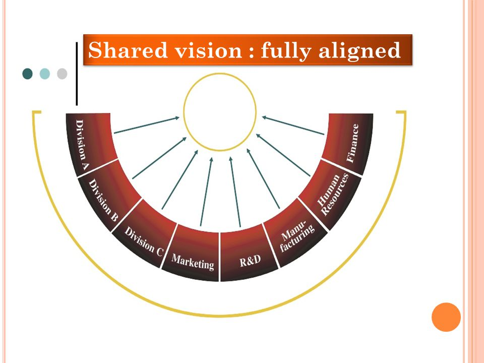 Shared vision : fully aligned