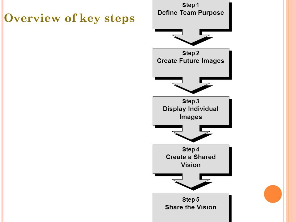 Step 1 Define Team Purpose Step 2 Create Future Images Step 3 Display Individual Images Step 5 Share the Vision Step 4 Create a Shared Vision Overview of key steps