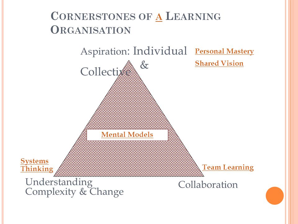 C ORNERSTONES OF A L EARNING O RGANISATION A Aspiration : Individual & Collective Understanding Complexity & Change Collaboration Personal Mastery Shared Vision Mental Models Systems Thinking Team Learning