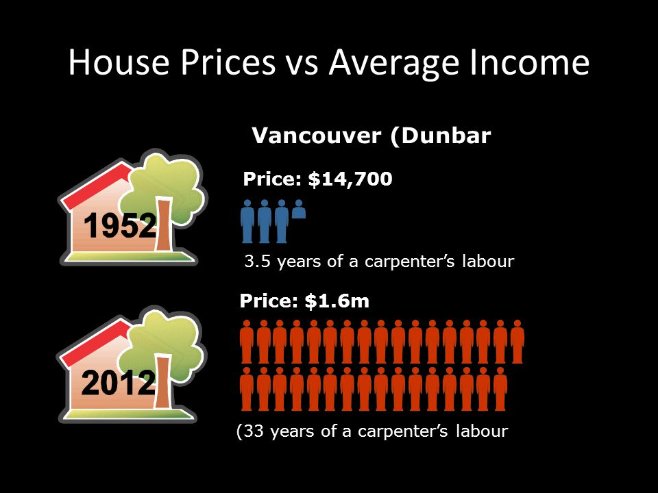 10 House Prices vs Average Income Vancouver (Dunbar) Price: $14,700 (3.5 years of a carpenter's labour at $4,000) Price: $1.6m (33 years of a carpenter's labour at $48,000)