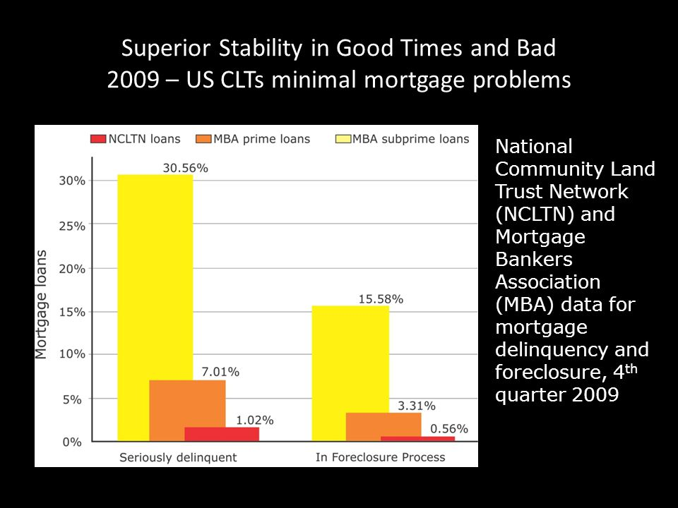 13 Superior Stability in Good Times and Bad 2009 – US CLTs minimal mortgage problems National Community Land Trust Network (NCLTN) and Mortgage Bankers Association (MBA) data for mortgage delinquency and foreclosure, 4 th quarter 2009 Source: Champlain Housing Trust