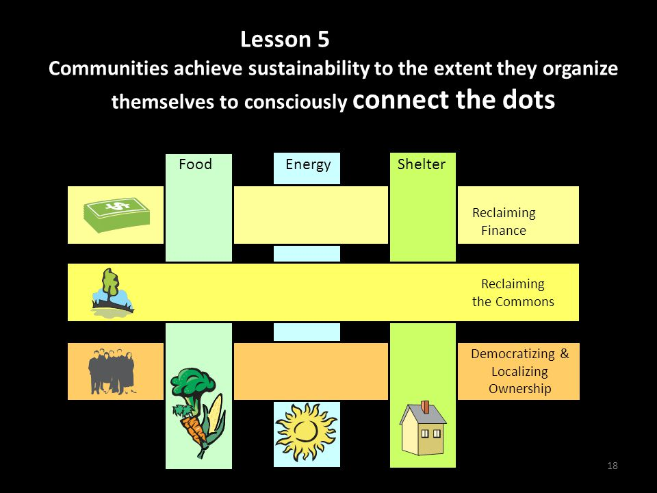 Energy Reclaiming Finance Democratizing & Localizing Ownership 18 Lesson 5ve sustainability to Communities achieve sustainability to the extent they organize themselves to consciously connect the dots KEY FUNCTIONS BASIC NEEDS: Food Shelter Reclaiming the Commons