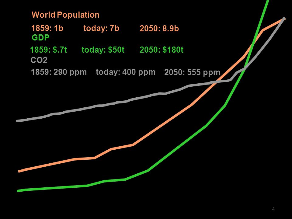 4 2050: 8.9b 1859 1870 1890 1900192019401960 1980 2000 2020 2050 World Population today: 7b1859: 1b 2050: $180t today: $50t GDP 1859: $.7t 2050: 555 ppm today: 400 ppm CO2 1859: 290 ppm