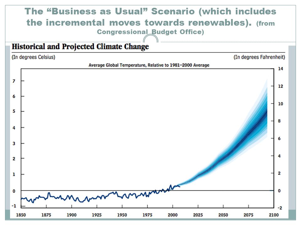 The Business as Usual Scenario (which includes the incremental moves towards renewables).