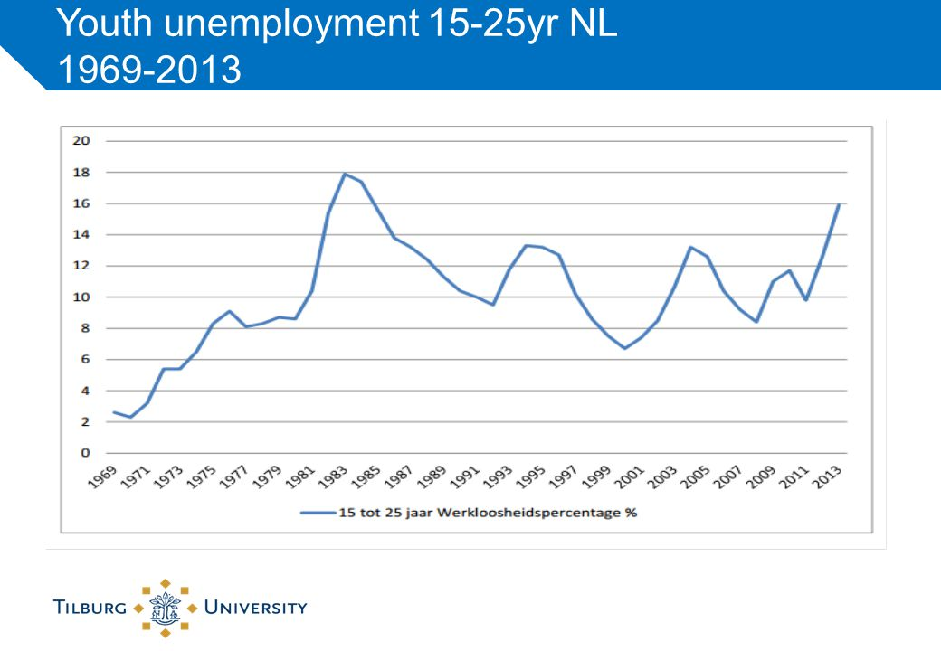 NL-SE similarities and differences Job mobility in SE higher than NL; employment security high in both countries (decreased during crisis); youth unemployment relatively high in SE (20.1%) and low in NL (11.0%) School-to-work transition quick and rather successful But time to 1st job longer in SE (4.4 month) than NL (3.5 month) and lower % employed 1 year after completing education in SE (80.4) than NL (88.2) Proportion of school-leavers in permanent full-time job 40% or less High proportion of students who combine work and education, plus students are older