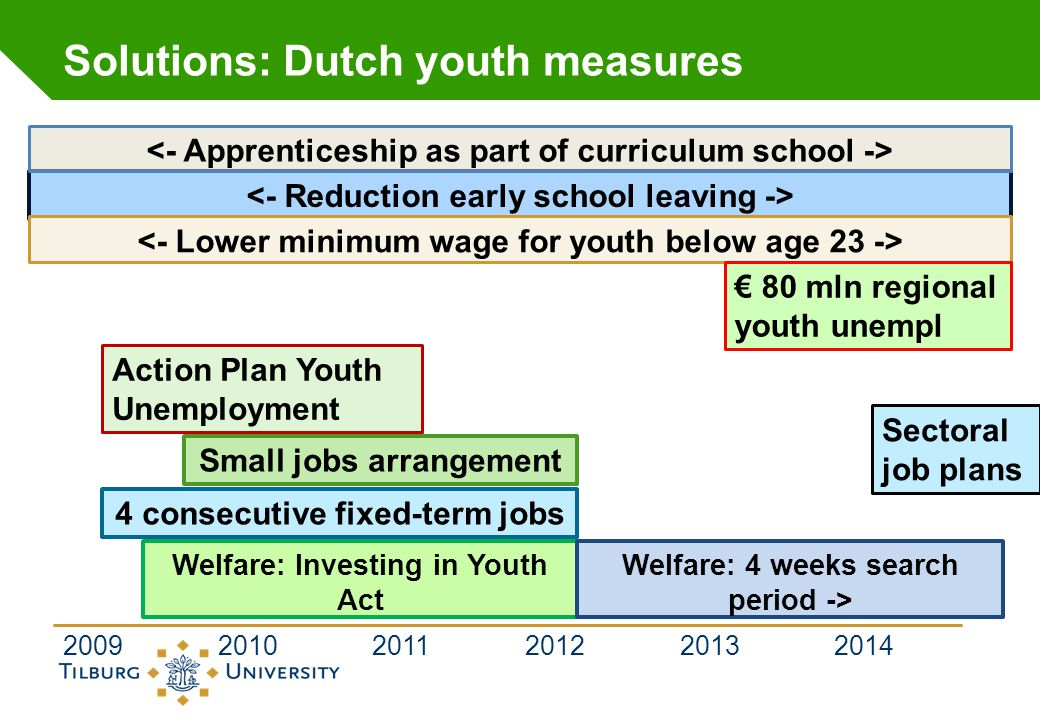 Solutions: Dutch youth measures 2009 2010 2011 2012 2013 2014 Welfare: Investing in Youth Act Welfare: 4 weeks search period -> 4 consecutive fixed-te