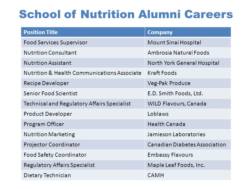 School of Nutrition Alumni Careers Position TitleCompany Food Services SupervisorMount Sinai Hospital Nutrition ConsultantAmbrosia Natural Foods Nutrition AssistantNorth York General Hospital Nutrition & Health Communications AssociateKraft Foods Recipe DeveloperVeg-Pak Produce Senior Food ScientistE.D.