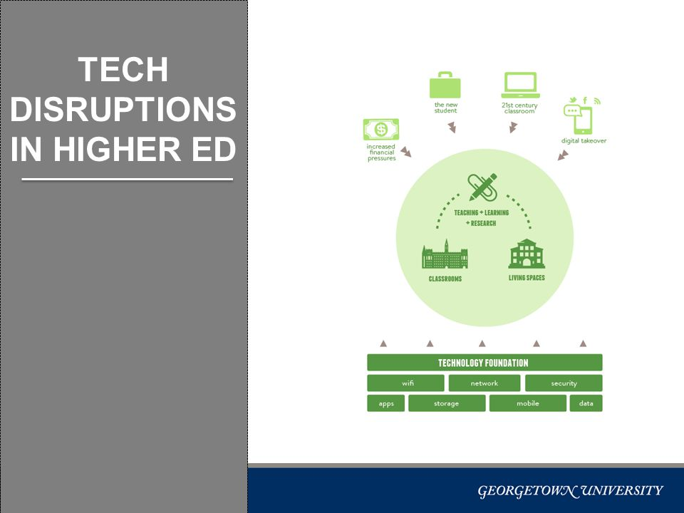 3 TECH DISRUPTIONS IN HIGHER ED