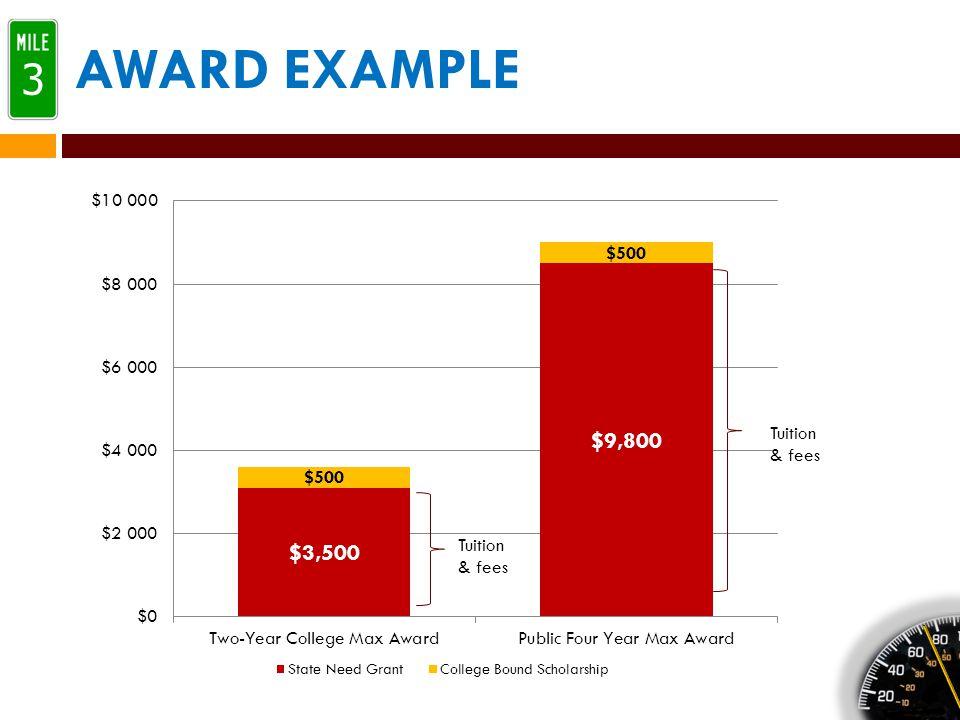 AWARD EXAMPLE 3 Tuition & fees