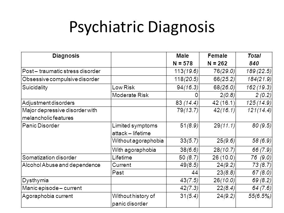 Psychiatric Diagnosis Diagnosis Male N = 578 Female N = 262 Total 840 Post – traumatic stress disorder113(19.6)76(29.0)189 (22.5) Obsessive compulsive disorder118(20.5)66(25.2)184(21.9) SuicidalityLow Risk94(16.3)68(26.0)162 (19.3) Moderate Risk02(0.8)2 (0.2) Adjustment disorders83 (14.4)42 (16.1)125 (14.9) Major depressive disorder with melancholic features 79(13.7)42(16.1)121(14.4) Panic Disorder Limited symptoms attack – lifetime 51(8.9)29(11.1)80 (9.5) Without agoraphobia33(5.7)25(9.6)58 (6.9) With agoraphobia38(6.6)28(10.7)66 (7.9) Somatization disorderLifetime50 (8.7)26 (10.0)76 (9.0) Alcohol Abuse and dependenceCurrent49(8.5)24(9.2)73 (8.7) Past4423(8.8)67 (8.0) Dysthymia43(7.5)26(10.0)69 (8.2) Manic episode – current42(7.3)22(8.4)64 (7.6) Agoraphobia currentWithout history of panic disorder 31(5.4)24(9.2)55(6.5%)
