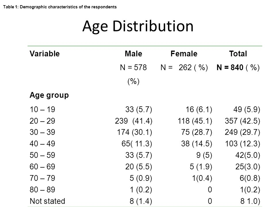 Age Distribution Variable Male N = 578 (%) Female N = 262 ( %) Total N = 840 ( %) Age group 10 – 1933 (5.7)16 (6.1)49 (5.9) 20 – 29239 (41.4)118 (45.1)357 (42.5) 30 – 39174 (30.1)75 (28.7)249 (29.7) 40 – 4965( 11.3)38 (14.5)103 (12.3) 50 – 5933 (5.7)9 (5)42(5.0) 60 – 6920 (5.5)5 (1.9)25(3.0) 70 – 795 (0.9)1(0.4)6(0.8) 80 – 891 (0.2)0 Not stated8 (1.4)08 1.0) Table 1: Demographic characteristics of the respondents