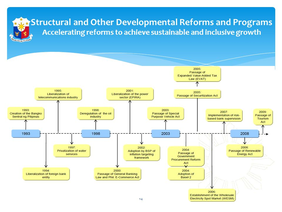 Structural and Other Developmental Reforms and Programs Accelerating reforms to achieve sustainable and inclusive growth 14