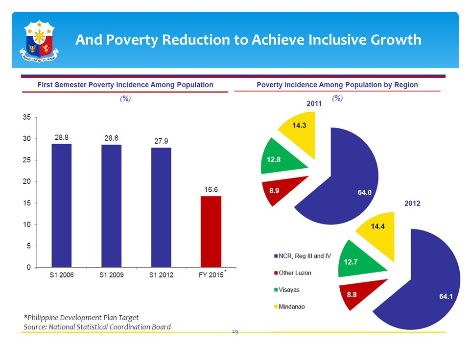 And Poverty Reduction to Achieve Inclusive Growth 29