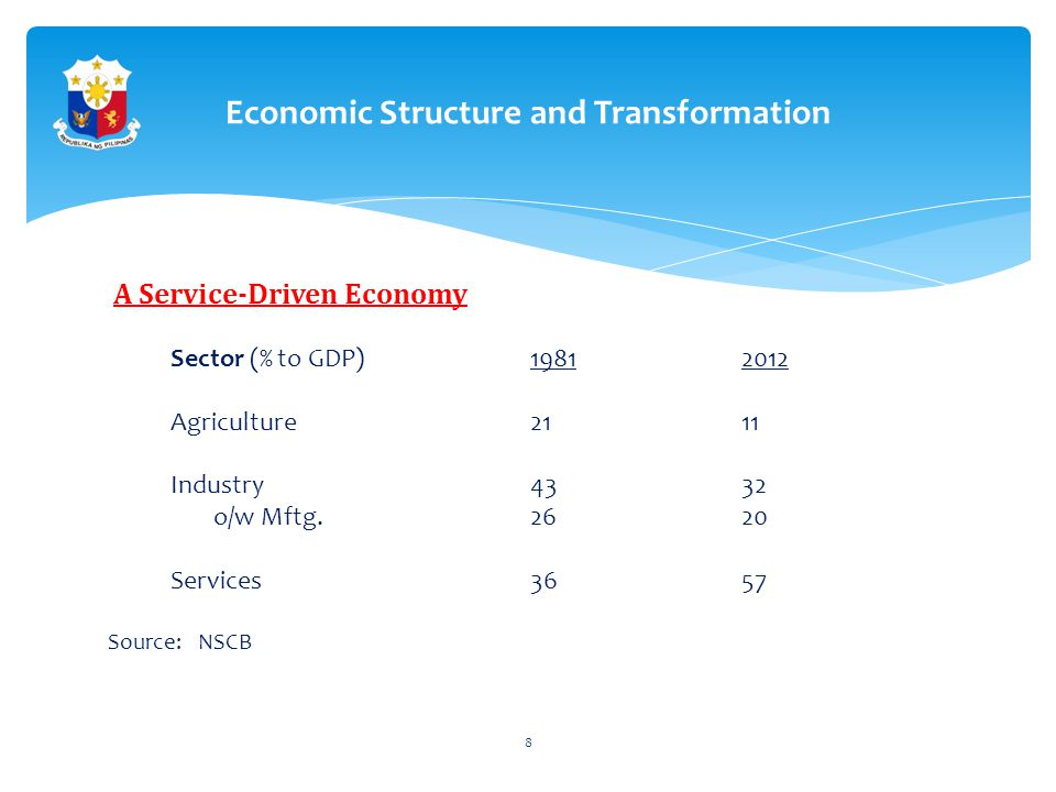 Economic Structure and Transformation A Service-Driven Economy Sector (% to GDP)19812012 Agriculture 2111 Industry4332 o/w Mftg.2620 Services3657 Source: NSCB 8